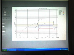 labview graph of solenoid current, lvdt position information and phase contact status